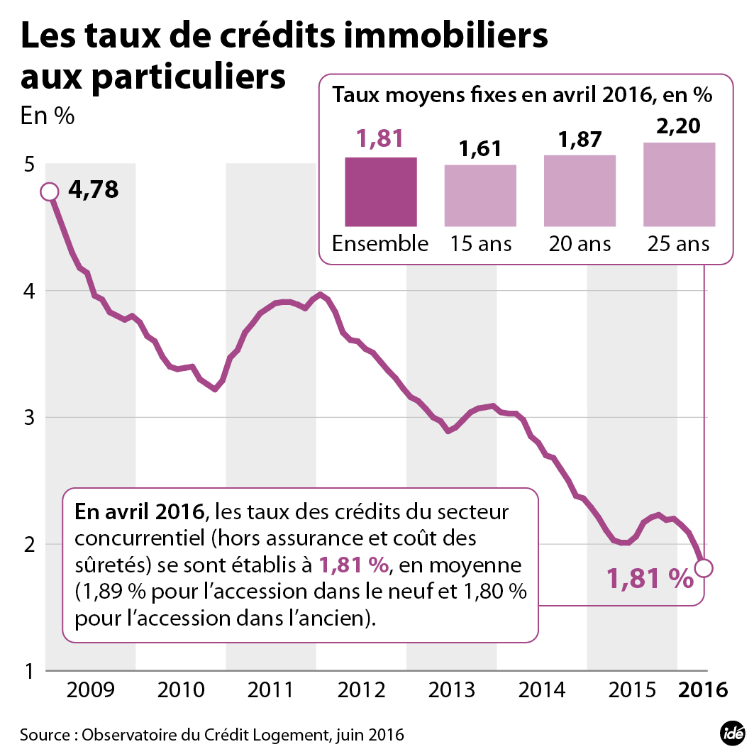 credit immobilier 81